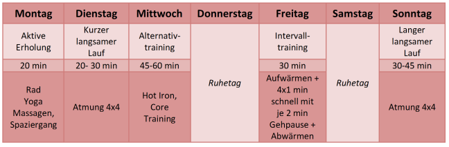 Trainingsplan Marie_schneller Laufen 2_png